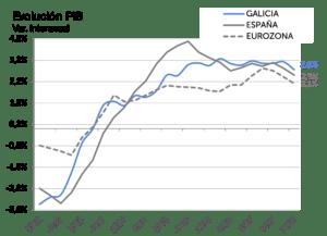Variacion interanual, Evolucion PIB