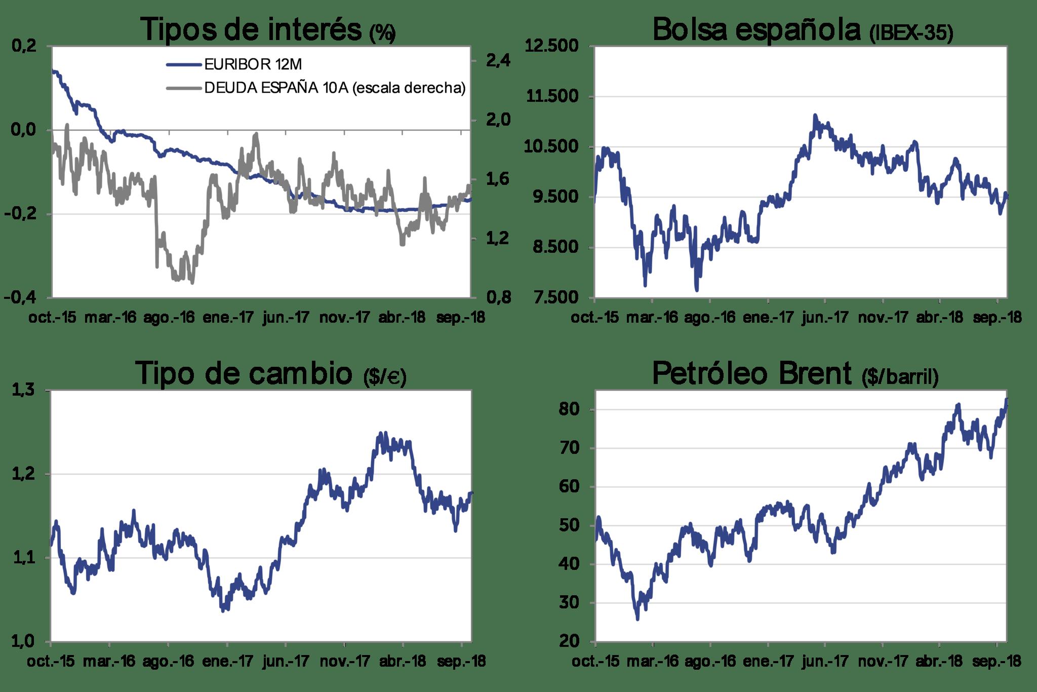Evolución Mercado sep-2018: Tipos de interés, bolsa española (IBEX-35), Tipo de cambio (dolar/euro), Petróleo Brent (dolar/barril)