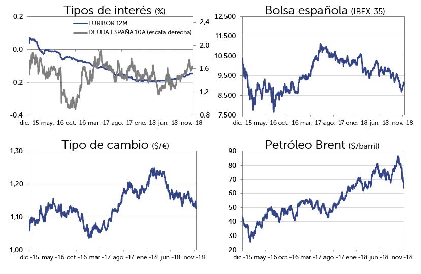 Evolución Mercado nov-2018: Tipos de interés, bolsa española (IBEX-35), Tipo de cambio (dolar/euro), Petróleo Brent (dolar/barril)