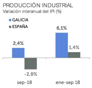 Produccion industrial, Variacion interanual del IPI, Galicia, España