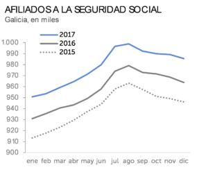 Afiliados a la Seguridad Social, Galicia en miles 2017 2016 2015