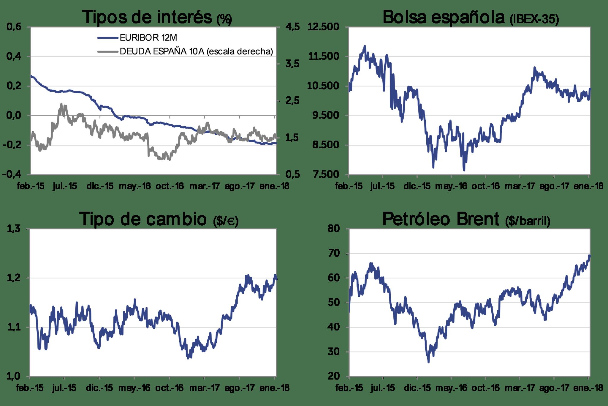 Evolución Mercado ene-2018: Tipos de interés, bolsa española (IBEX-35), Tipo de cambio (dolar/euro), Petróleo Brent (dolar/barril)