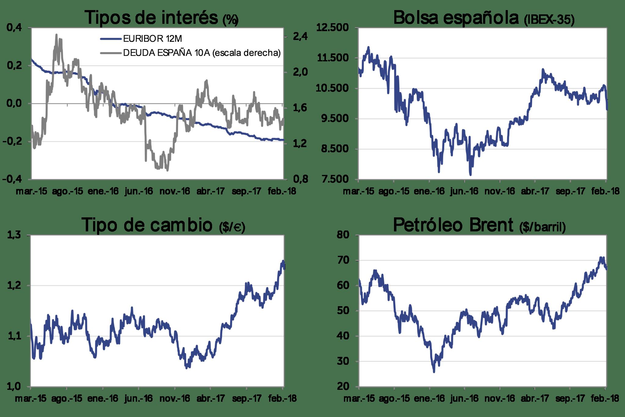 Evolución Mercado marzo-2018: Tipos de interés, bolsa española (IBEX-35), Tipo de cambio (dolar/euro), Petróleo Brent (dolar/barril)