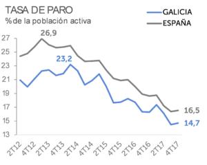Tasa de paro, % de la poblacion activa; Galicia, España