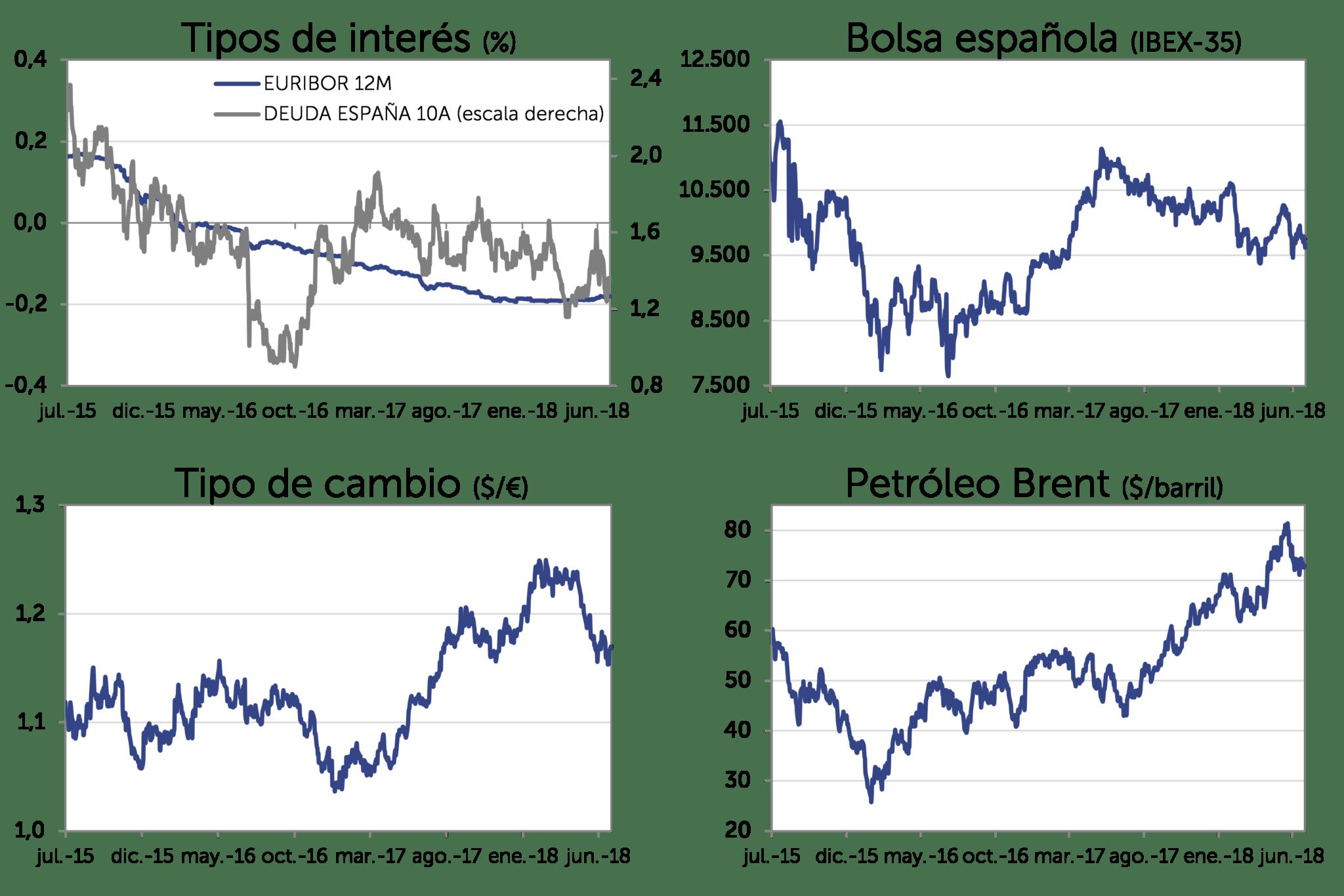 Evolución Mercado jun-2018: Tipos de interés, bolsa española (IBEX-35), Tipo de cambio (dolar/euro), Petróleo Brent (dolar/barril)