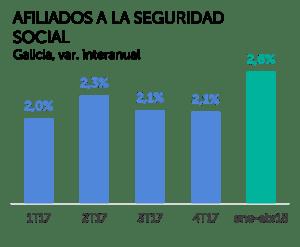 Afiliados a la Seguridad Social, Galicia variación interanual