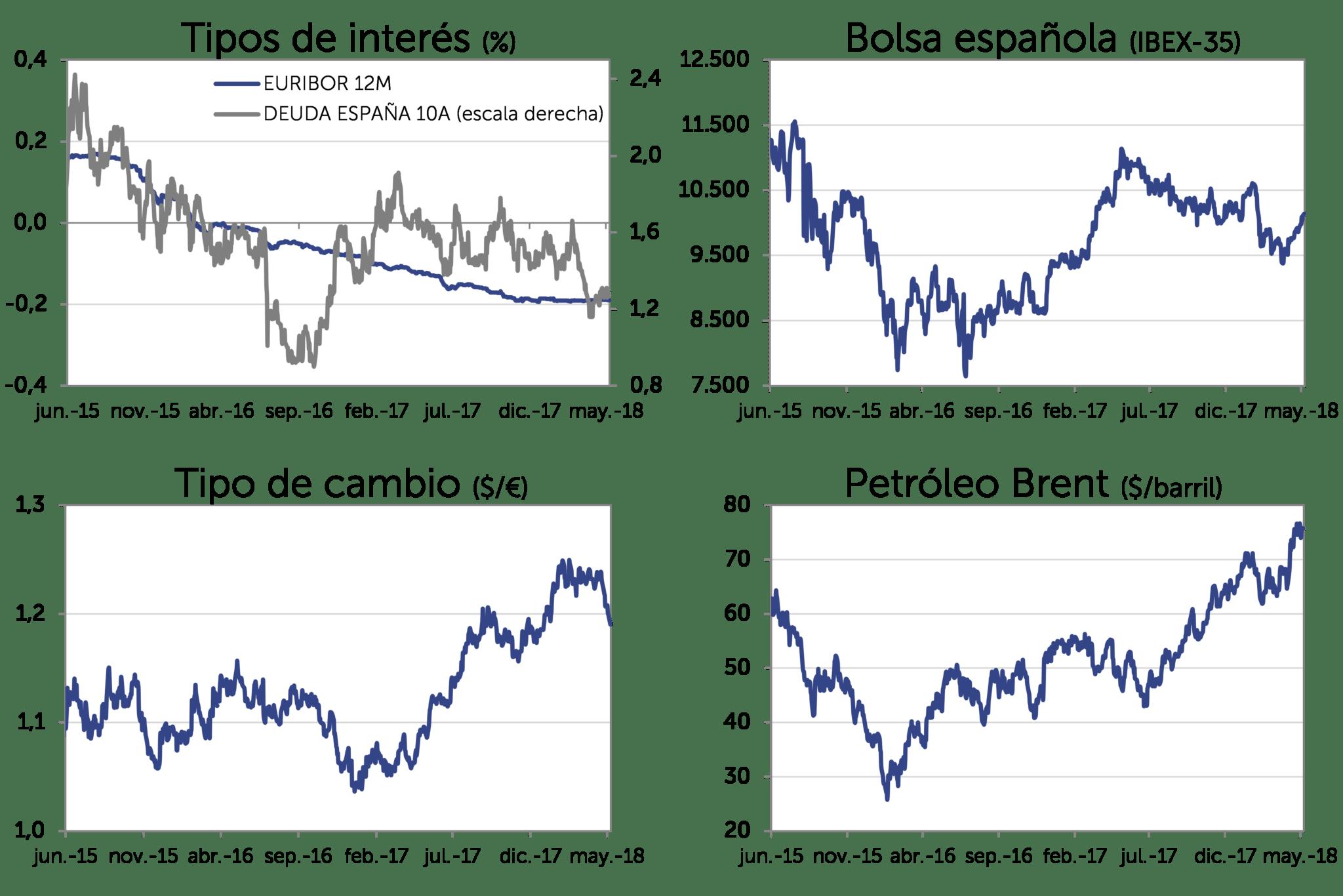 Evolución Mercado may-2018: Tipos de interés, bolsa española (IBEX-35), Tipo de cambio (dolar/euro), Petróleo Brent (dolar/barril)