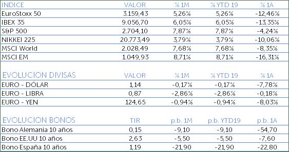 Índices, evolución de divisas y bonos de enero 2019