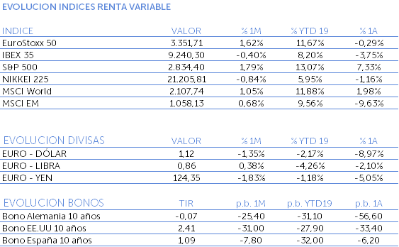 Evolución de los índices de renta variable marzo