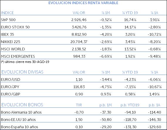 Evolución de los índices de renta variable - Agosto 2019
