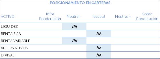 posicionamiento en carteras septiembre 2019