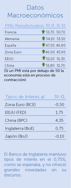 Datos macroeconómicos noviembre 2019