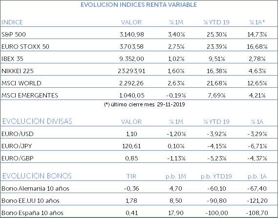Evolución de los índices de Renta Variable noviembre 2019