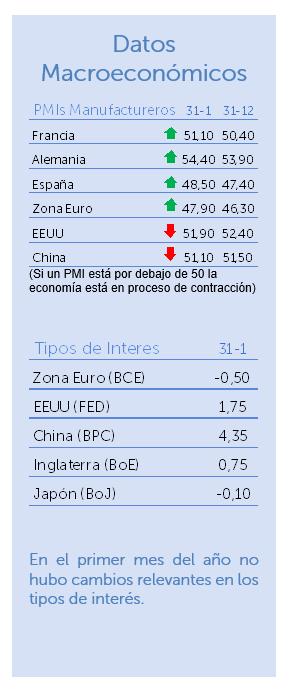 Datos macroeconómicos enero 2020