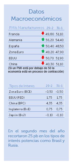 datos macroeconómicos febrero 2020
