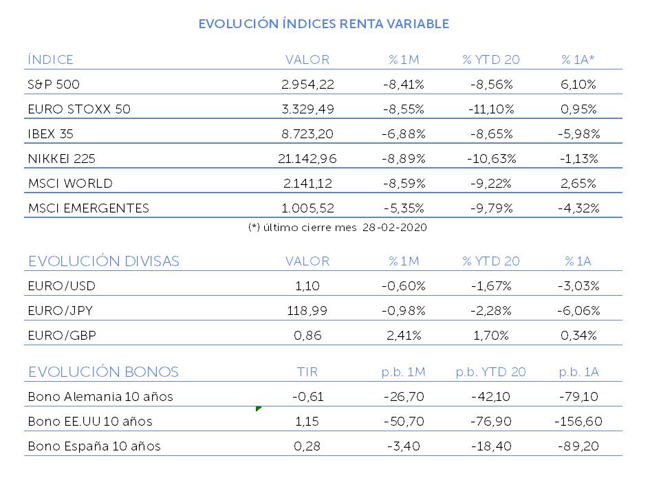 evolución índices renta variable