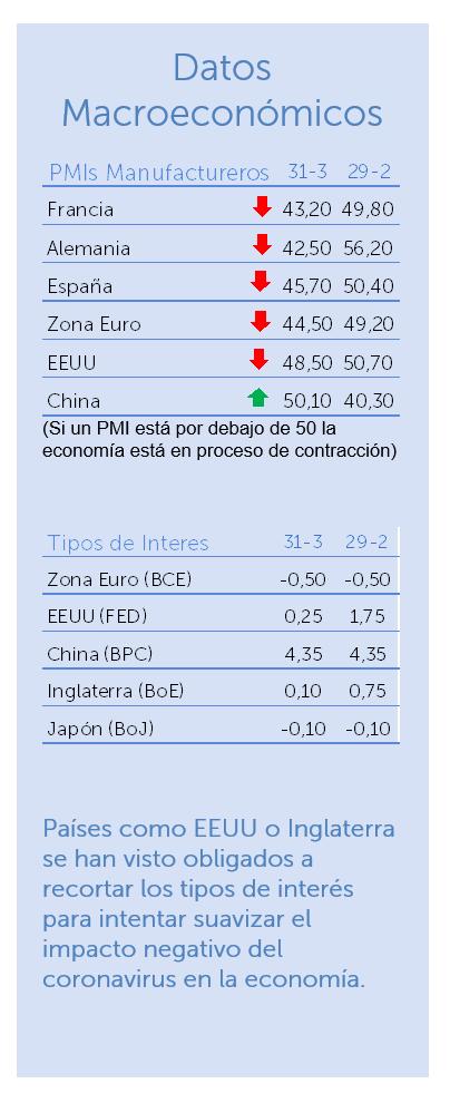 Datos macroeconómicos marzo 2020