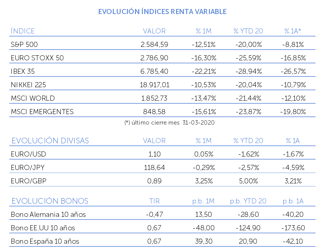 evolucion indices renta variable marzo 2020