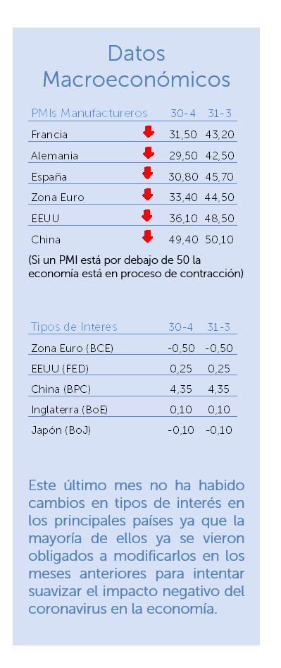 datos macroeconómicos abril 2020