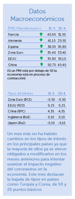 Datos macroeconómicos mayo 2020