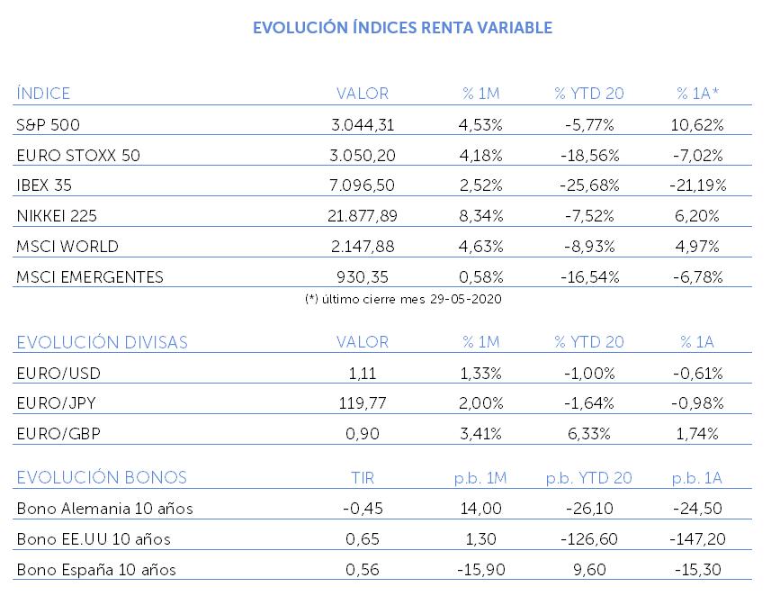 Evolución índices renta variable mayo 2020