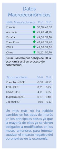 datos macroeconómicos junio 2020
