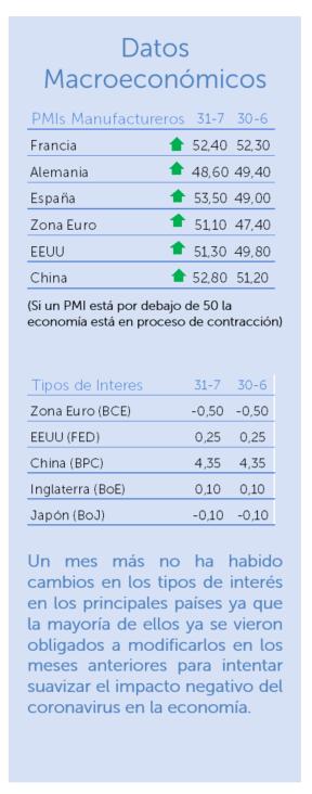 datos macroeconómicos julio 2020