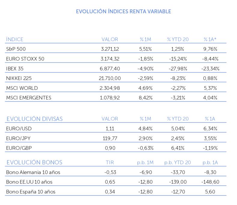 evolucion indices renta variable julio 2020