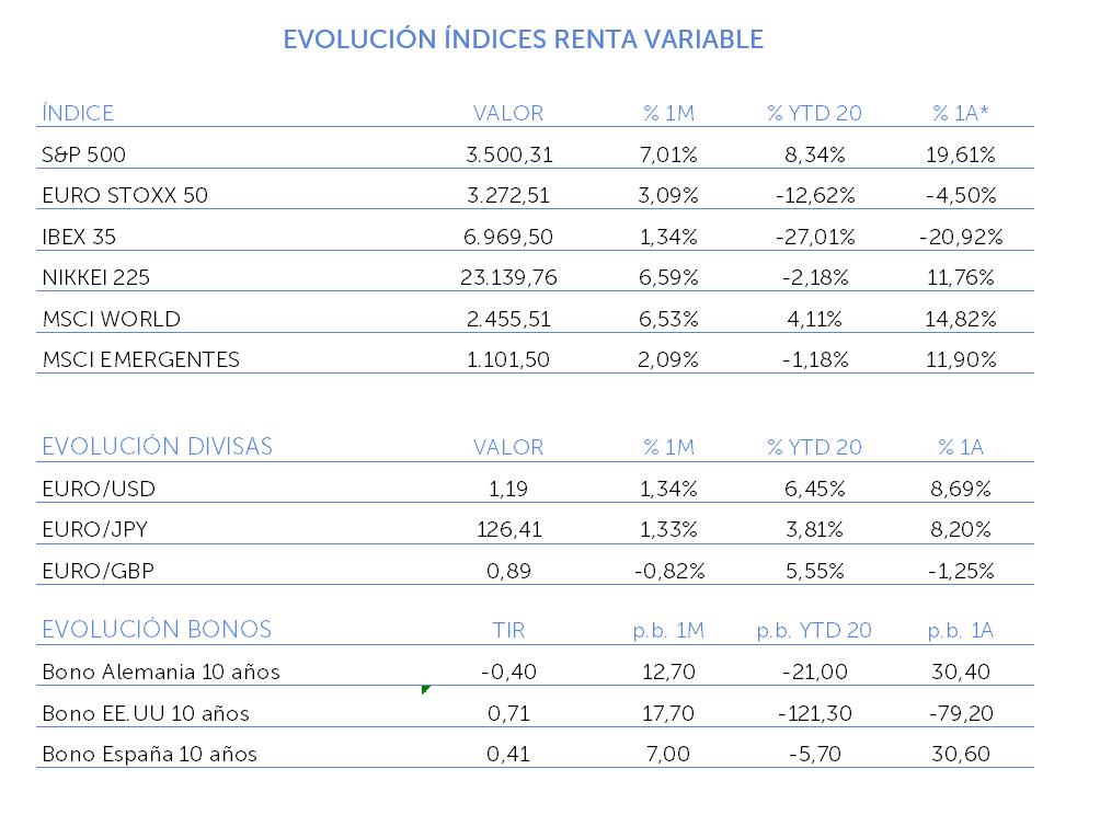 evolucion indices renta variable agosto 2020