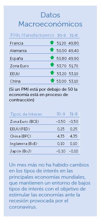 datos macroeconómicos septiembre 2020