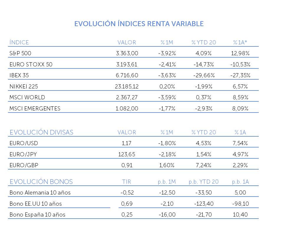 evolución índices renta variable septiembre 2020
