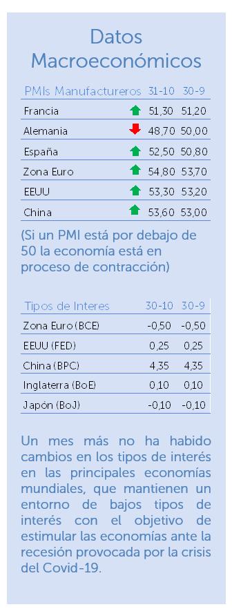 datos macroeconómicos octubre 2020