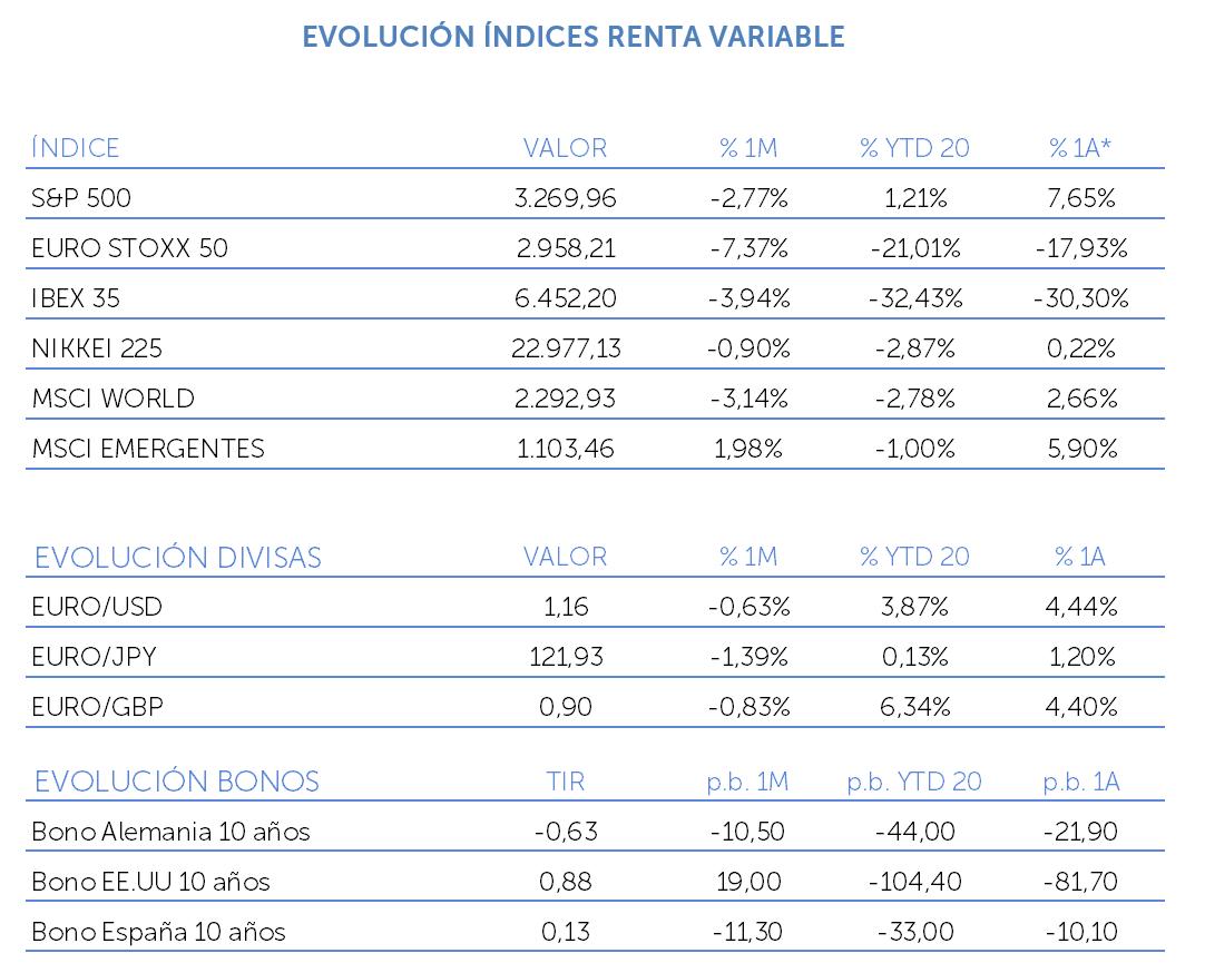evolución índice renta variable octubre 2020