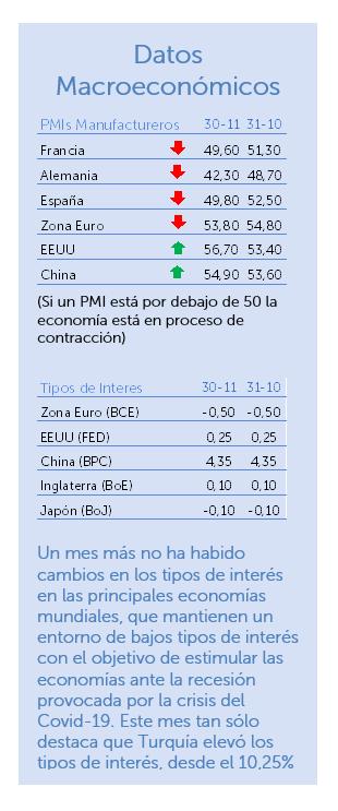 Datos macroeconómicos noviembre 2020