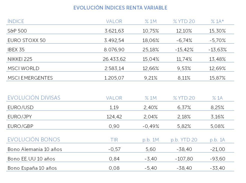 evolucion indices renta variable noviembre 2020