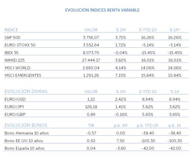 evolución índice renta variable diciembre 2020