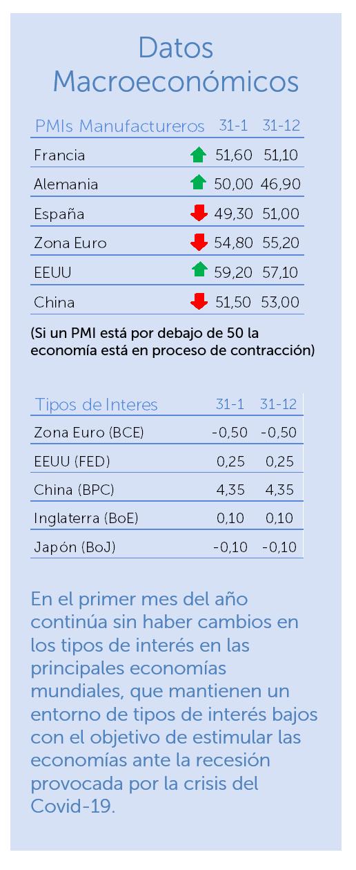 datos macroeconomicos enero 2021