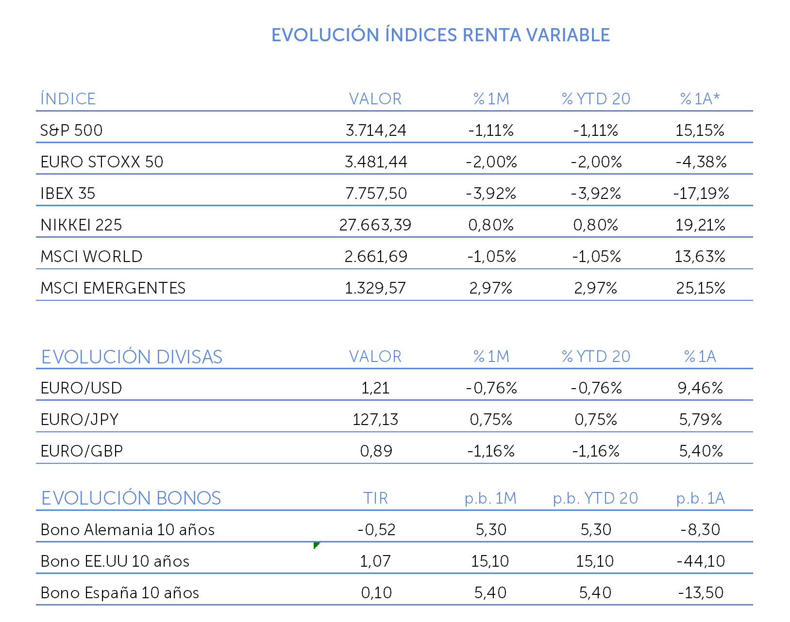 evolucion indice renta variable enero 2021