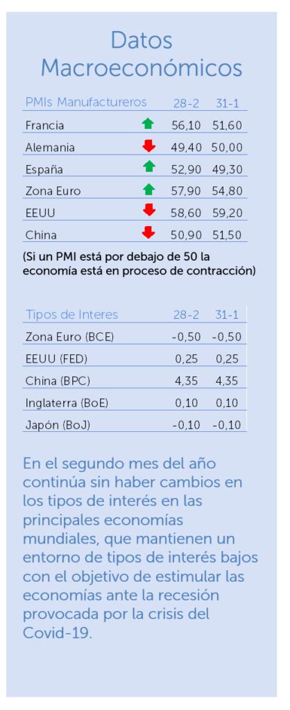 datos macroeconomicos febrero 2021