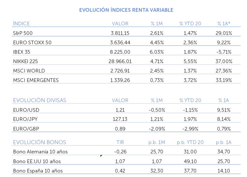 evolucion indice renta variable febrero 2021