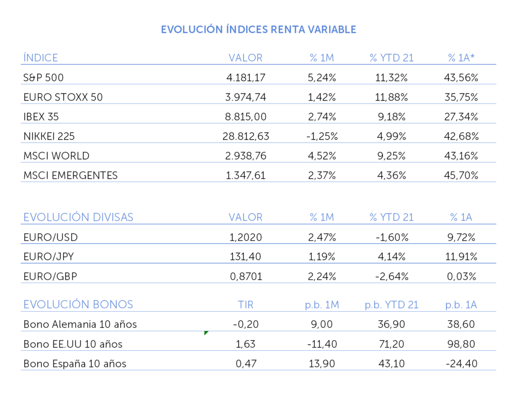 evolucion índice renta variable abril 2021