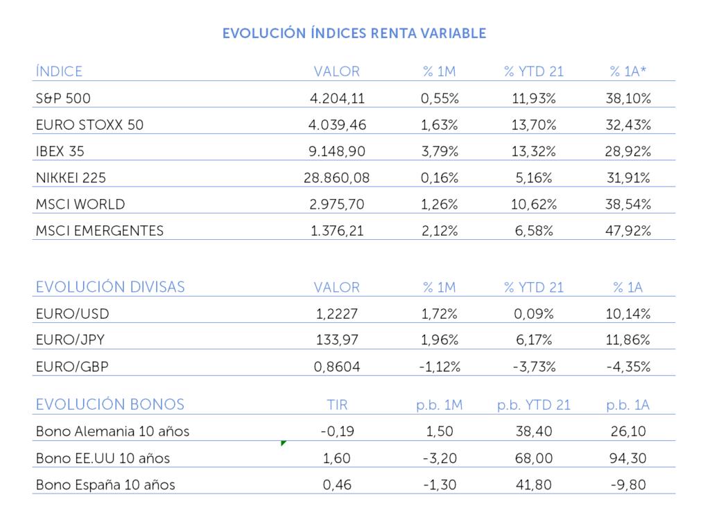 evolucion indices renta variable mayo 2021
